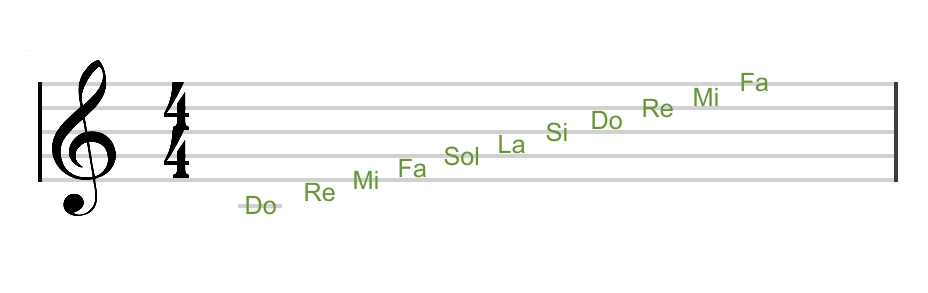 clave de sol notas musicales y el pentagrama