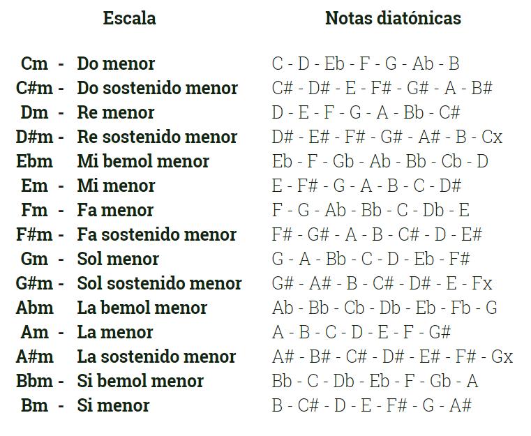 listado de escalas menores armónicas