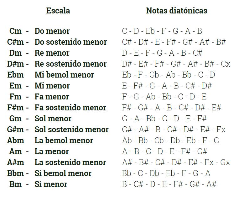 listado de escalas menores melódicas