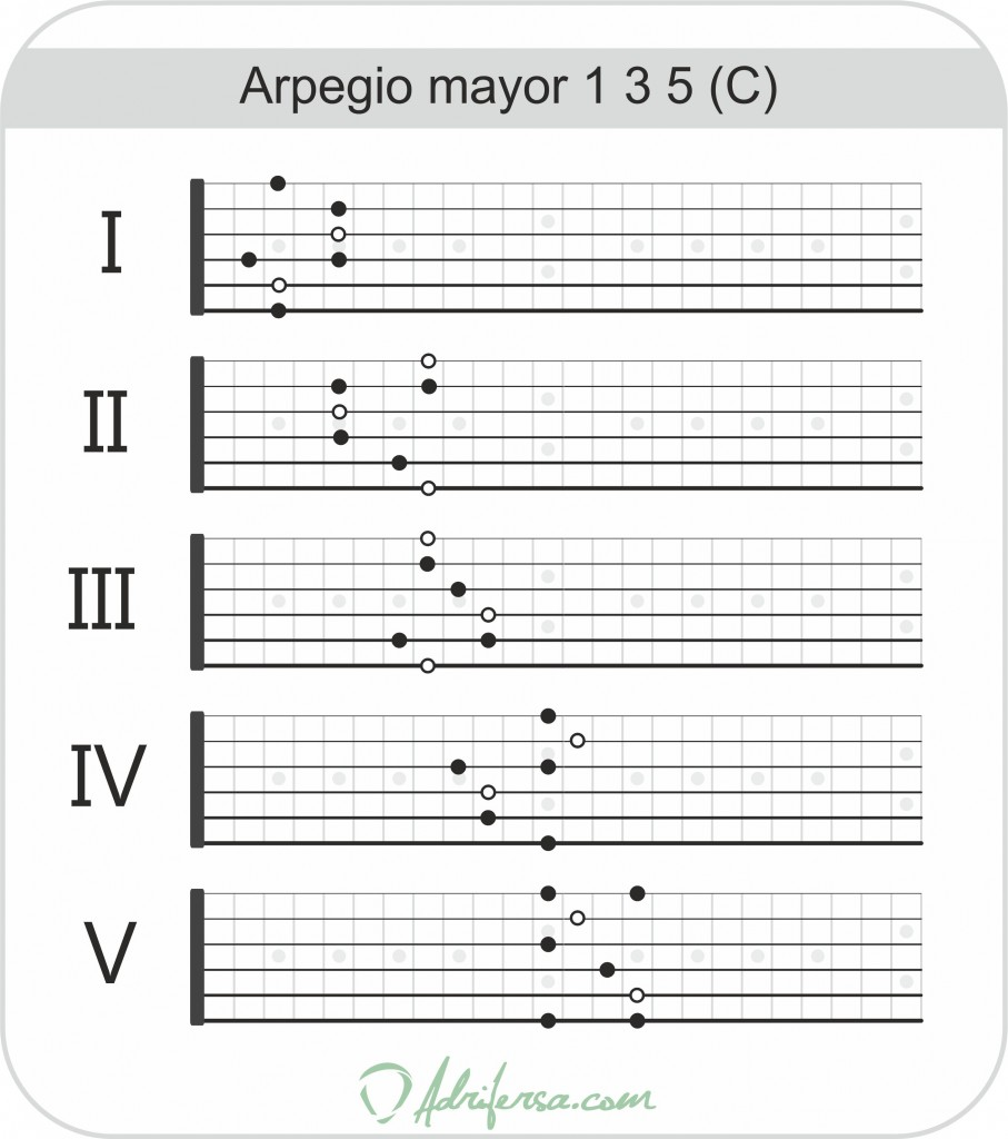 arpegiomayor135c