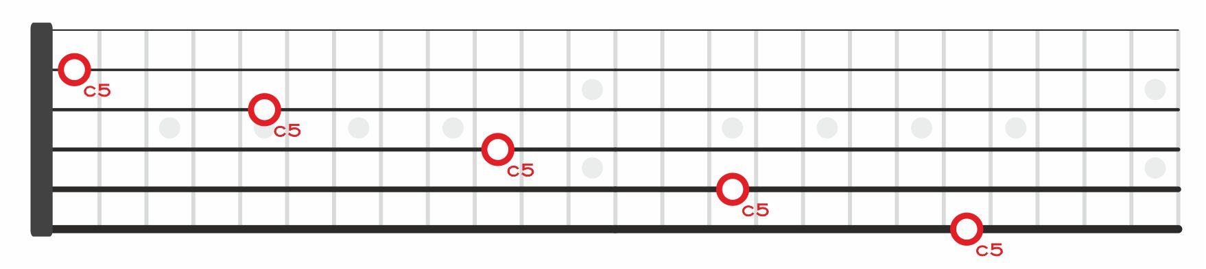c5 do cinco en el diapasón de la guitarra