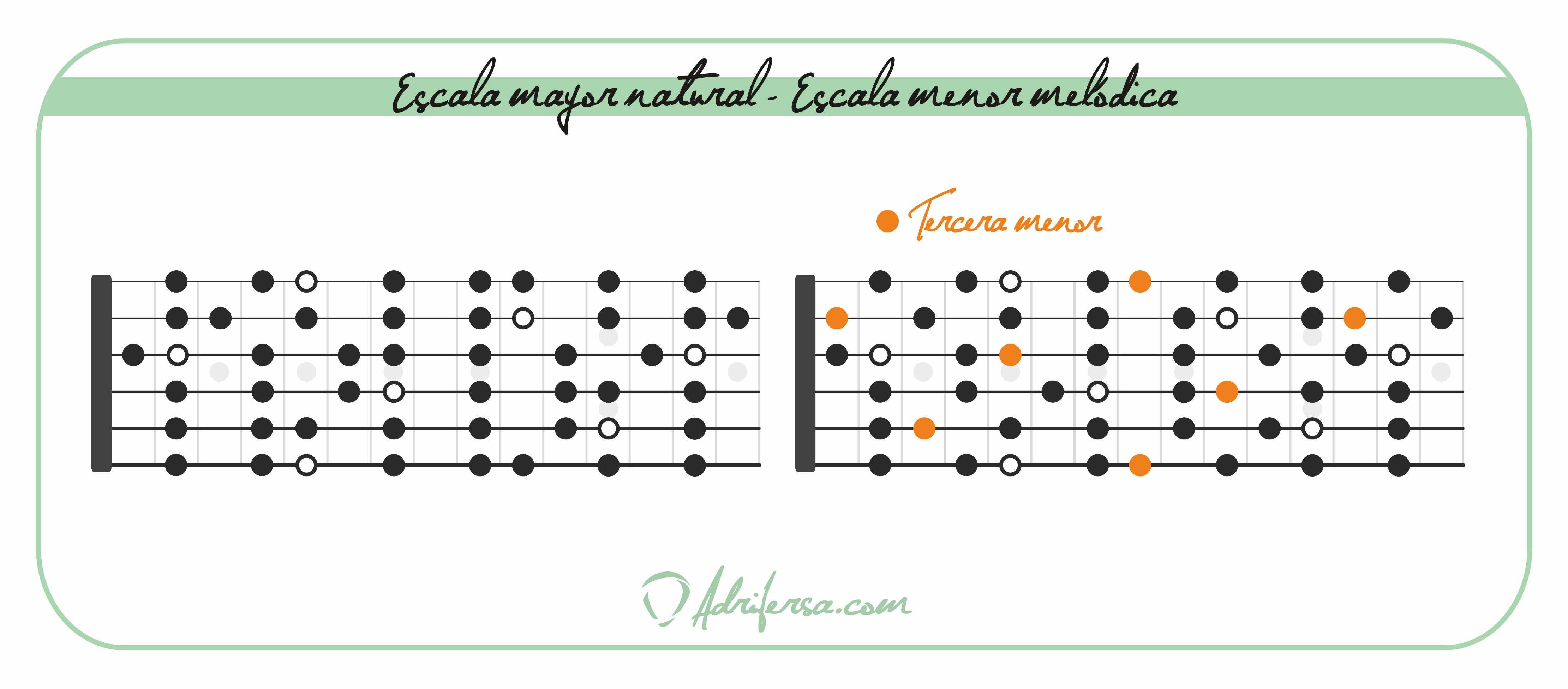 diferencias entre la escala mayor natural y menor melódica